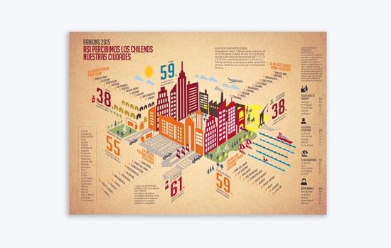 Ranking Ciudad